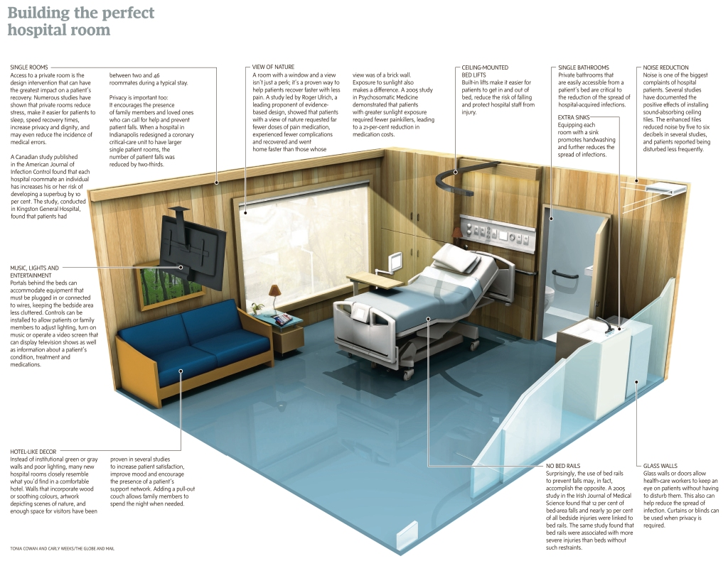 Better hospital design. Globe and Mail.