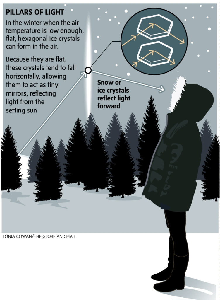 Light Pillars Explained, for the Globe and Mail.