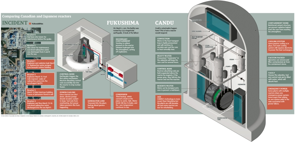 Fukushima, comparing CANDU and Japanese reactors. Published in the Globe and Mail.