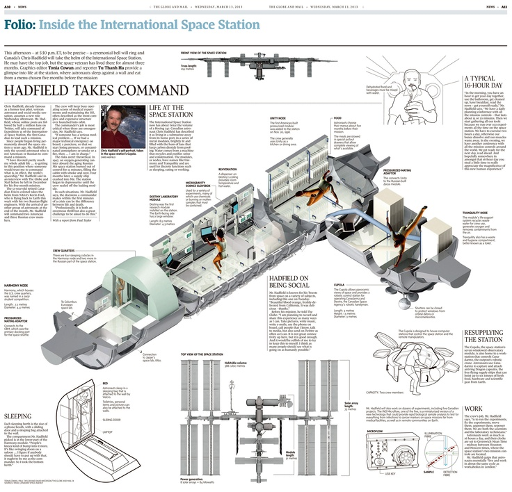 Inside the International Space Station, based on interviews with Commander Hadfield. For the Globe and Mail